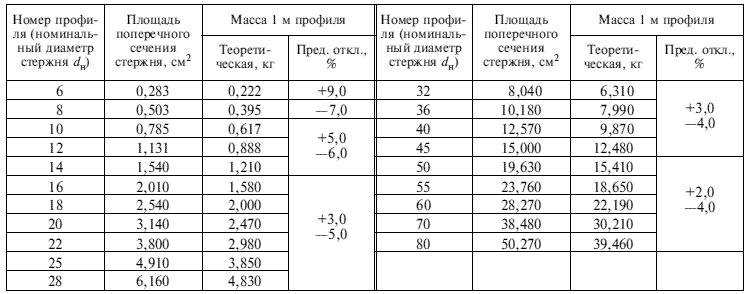 вес погонного метра арматуры таблица по гост