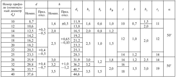 ГОСТ 5781-81 Таблица 3