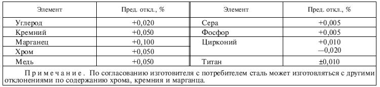 ГОСТ 5781-82